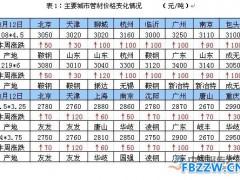 2016年8月(8-12日)钢管市场行情分析