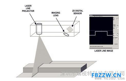 机器视觉系统/CCD检测设备厂家定制