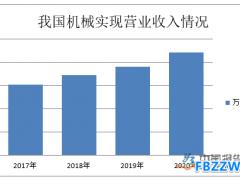 经济指标回升超预期 机械产品生产逐步恢复